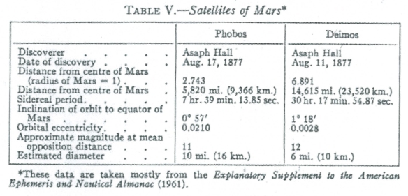 Satellites Of Mars Table Britannica Archive Flybynews